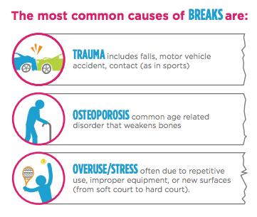 CastCoverz Common Causes of Broken Bones