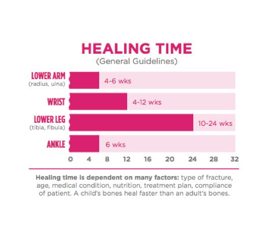 Broken Bone Healing Timeline from CastCoverz